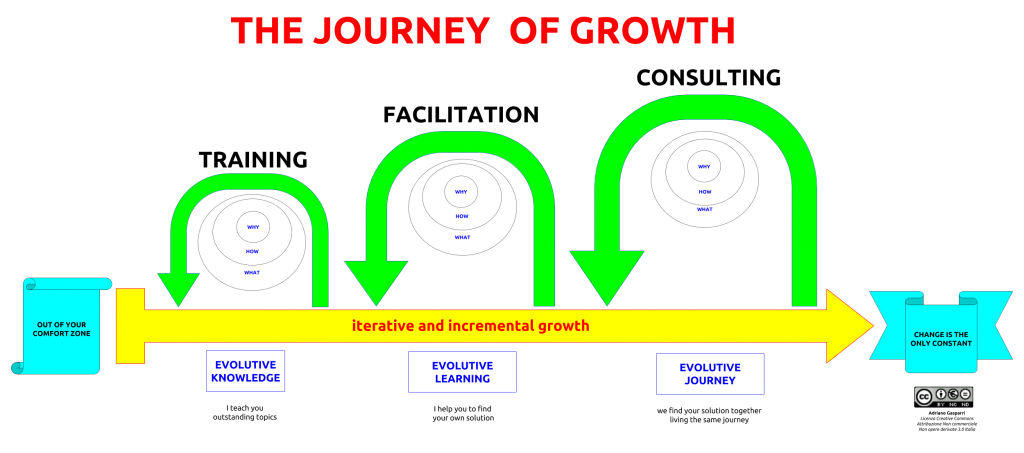 Journey Of Growth